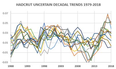 Uncertainty in Global Mean Temperature | Thongchai Thailand