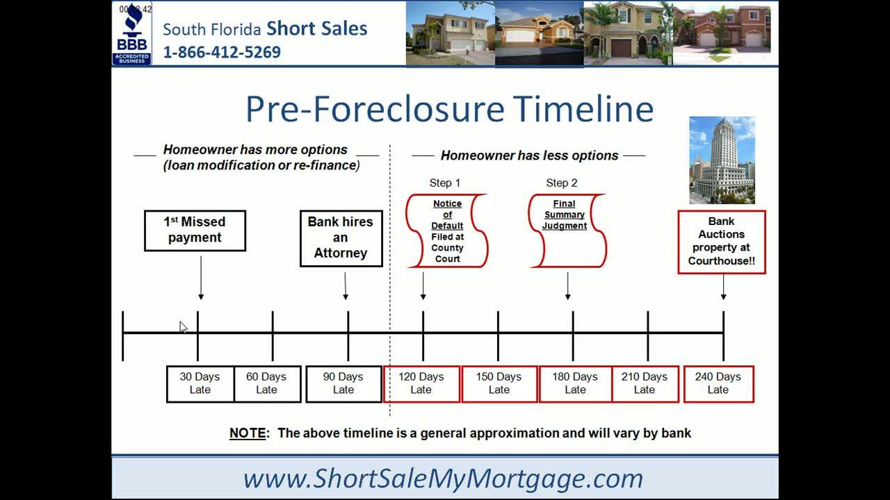 Free Foreclosure Listings Miami