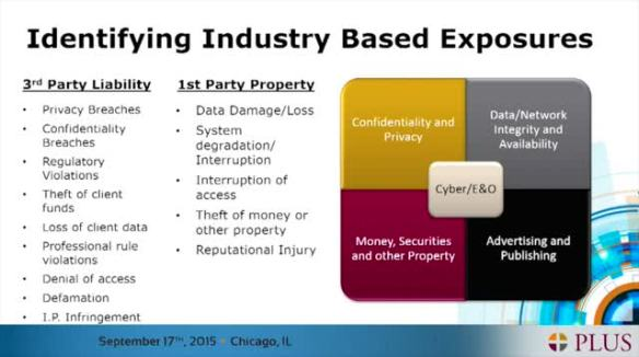 Selling Cyber Insurance to Professional Services Firms | PLUS Blog