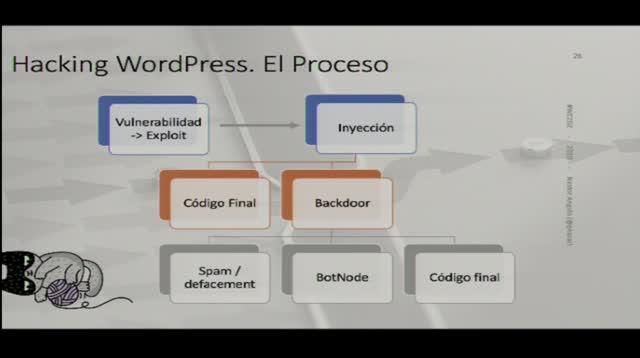 Néstor Angulo de Ugarte: Hacking WordPress