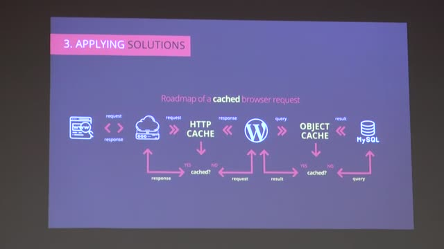 Georgios Gkouvousis: Setting up the ideal webserver for WordPress: from zero to hero!