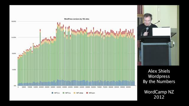 Alex Shiels – WordPress by the Numbers